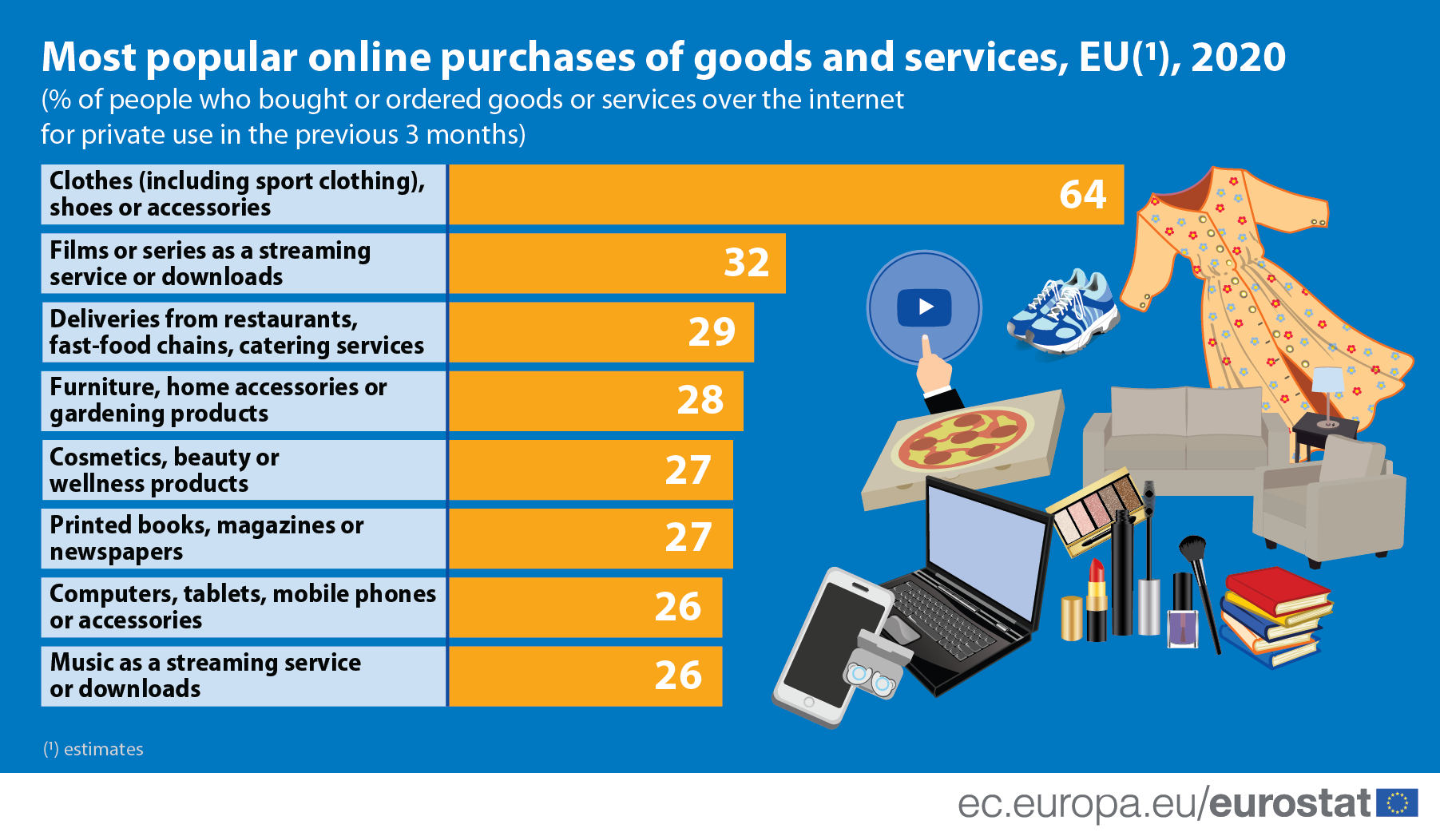 Most popular online purchases